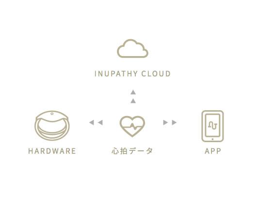 inupathy